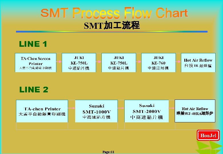 SMT加 流程 LINE 1 LINE 2 Hot Air Reflow 晔展WJ-40 RA迴焊炉 Hon. Jei Page: