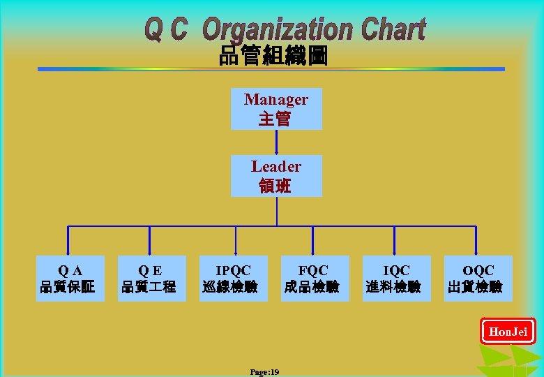 品管組織圖 Manager 主管 Leader 領班 QA 品質保証 QE 品質 程 IPQC 巡線檢驗 FQC 成品檢驗