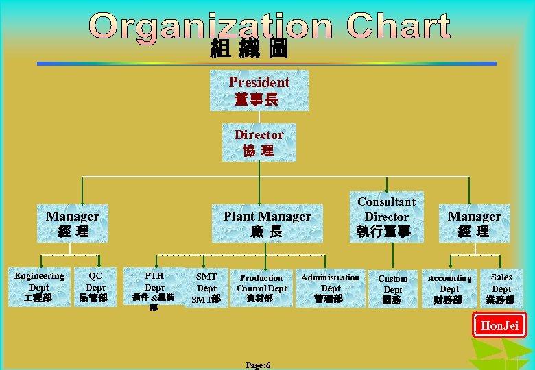 組織圖 President 董事長 Director 協理 Manager 經理 Engineering Dept 程部 QC Dept 品管部 Consultant