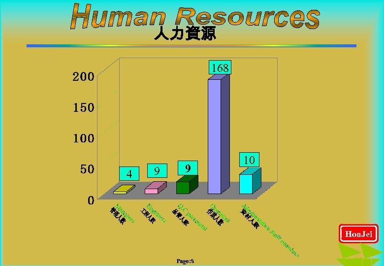 人力資源 168 4 9 9 10 Hon. Jei Page: 8