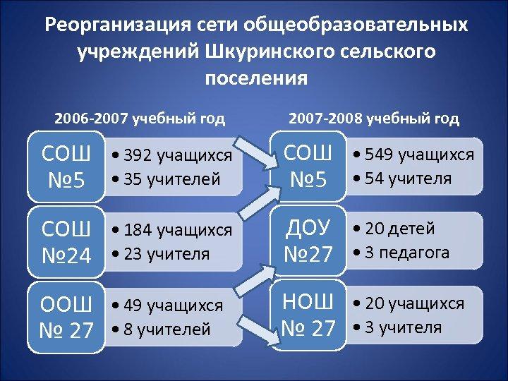 Реорганизация сети общеобразовательных учреждений Шкуринского сельского поселения 2006 -2007 учебный год 2007 -2008 учебный