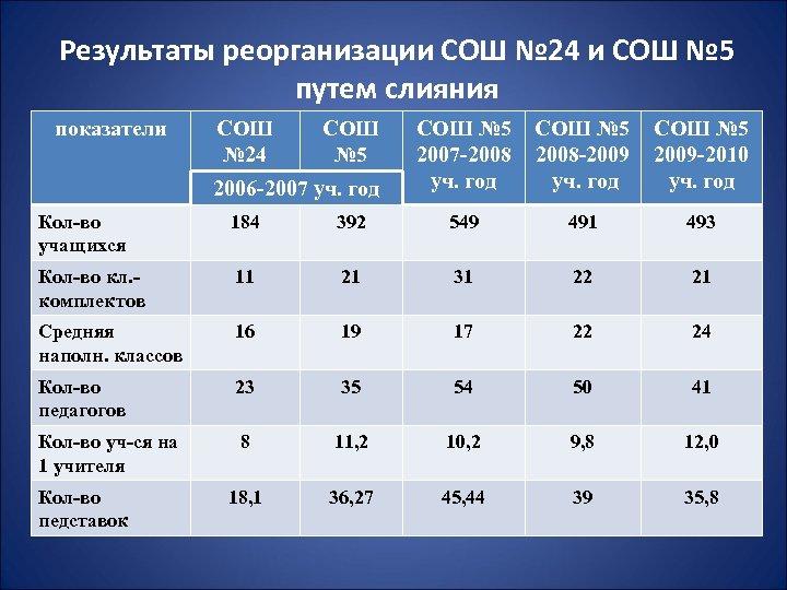 Результаты реорганизации СОШ № 24 и СОШ № 5 путем слияния показатели СОШ №