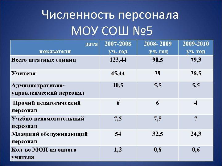 Численность персонала МОУ СОШ № 5 дата 2007 -2008 уч. год 123, 44 2008
