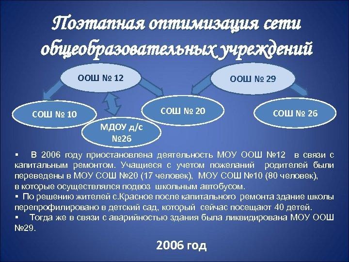 Поэтапная оптимизация сети общеобразовательных учреждений ООШ № 12 ООШ № 29 СОШ № 20