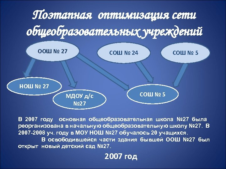 Поэтапная оптимизация сети общеобразовательных учреждений ООШ № 27 СОШ № 24 СОШ № 5