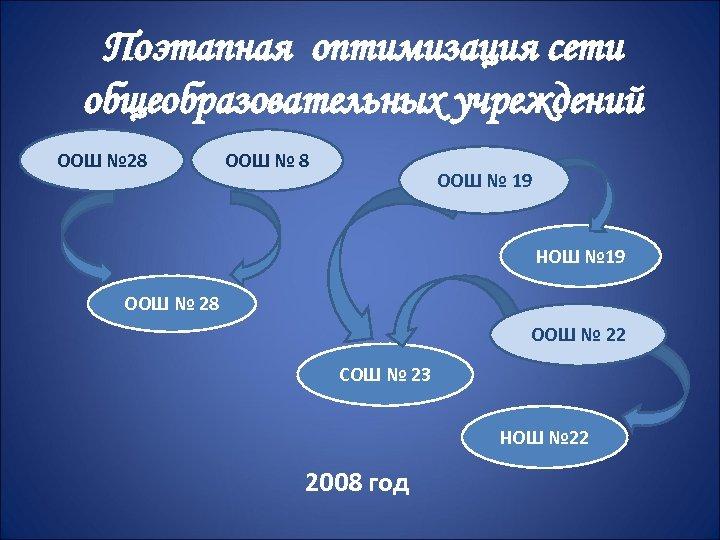 Поэтапная оптимизация сети общеобразовательных учреждений ООШ № 28 ООШ № 19 НОШ № 19