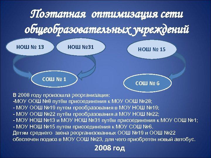 Поэтапная оптимизация сети общеобразовательных учреждений НОШ № 13 НОШ № 31 НОШ № 15