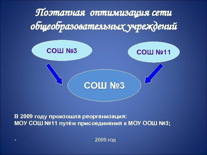 Поэтапная оптимизация сети общеобразовательных учреждений СОШ № 3 СОШ № 11 СОШ № 3