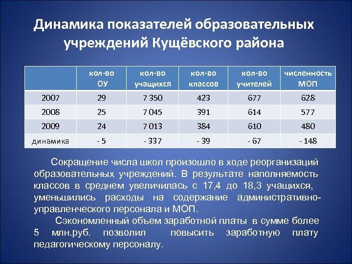 Динамика показателей образовательных учреждений Кущёвского района кол-во ОУ кол-во учащихся кол-во классов кол-во учителей