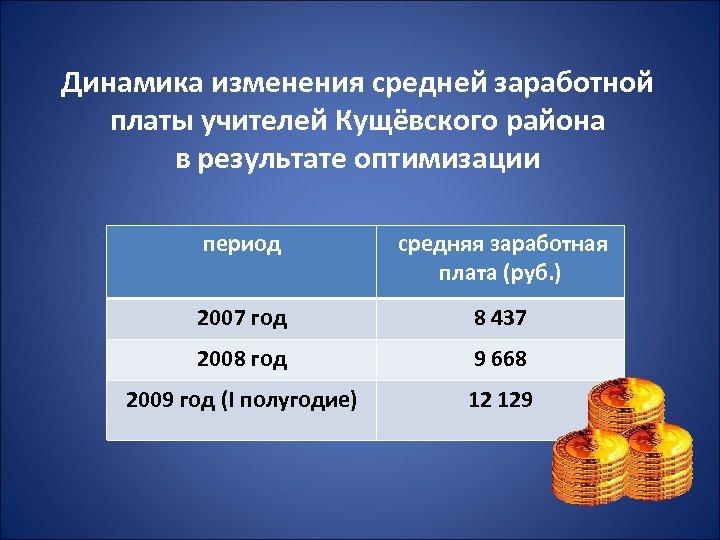 Динамика изменения средней заработной платы учителей Кущёвского района в результате оптимизации период средняя заработная
