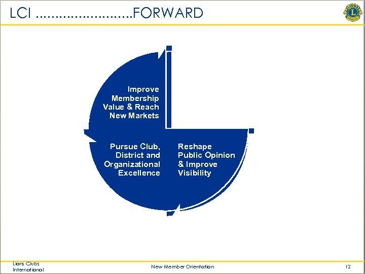 LCI. . . FORWARD • Improve Membership Value & Reach New Markets Pursue Club,