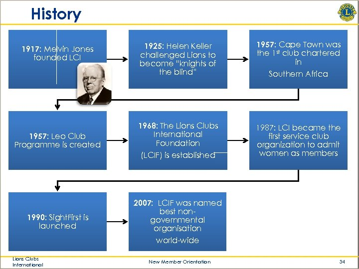 History 1917: Melvin Jones founded LCI 1957: Leo Club Programme is created 1925: Helen