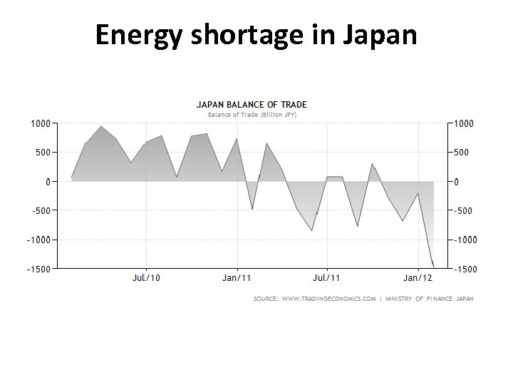 Energy shortage in Japan