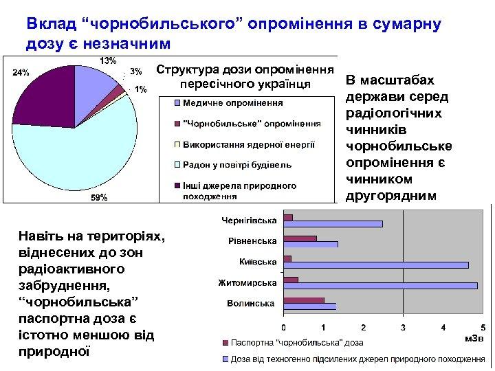 """Вклад """"чорнобильського"""" опромінення в сумарну дозу є незначним Структура дози опромінення В масштабах пересічного"""