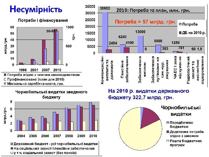 Несумірність 2010: Потреба та план, млн. грн. Потреба > 57 млрд. грн. На 2010