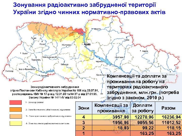 Зонування радіоактивно забрудненої території України згідно чинних нормативно-правових актів Компенсації та доплати за проживання