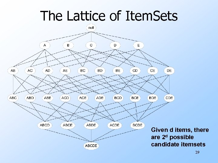 The Lattice of Item. Sets Given d items, there are 2 d possible candidate