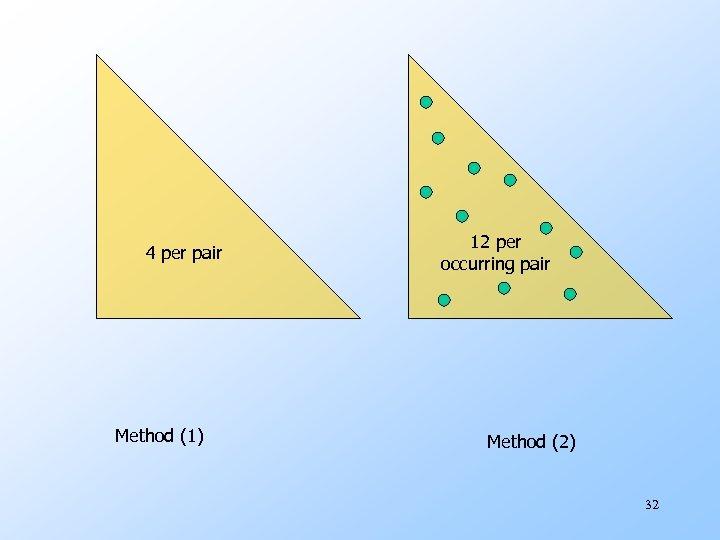 4 per pair Method (1) 12 per occurring pair Method (2) 32
