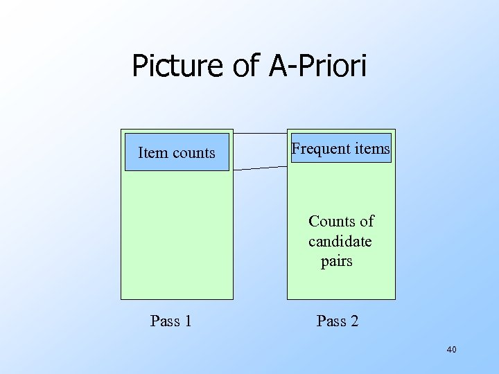 Picture of A-Priori Item counts Frequent items Counts of candidate pairs Pass 1 Pass