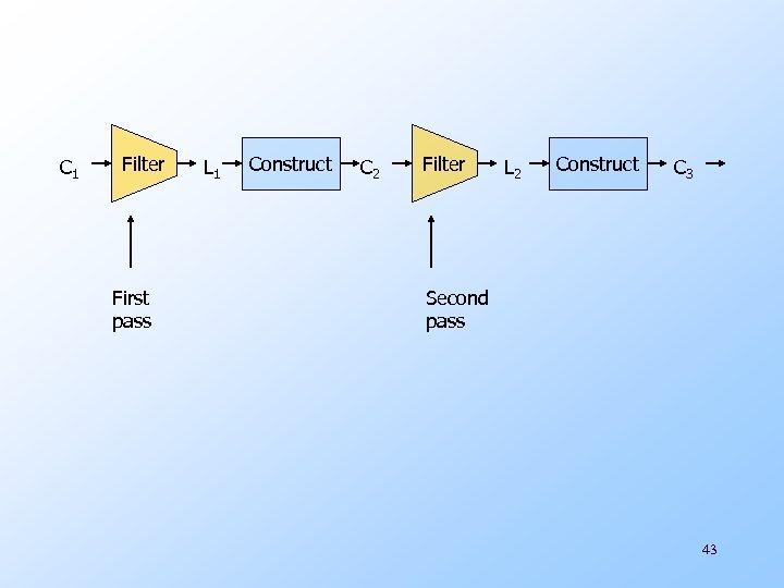 C 1 Filter First pass L 1 Construct C 2 Filter L 2 Construct