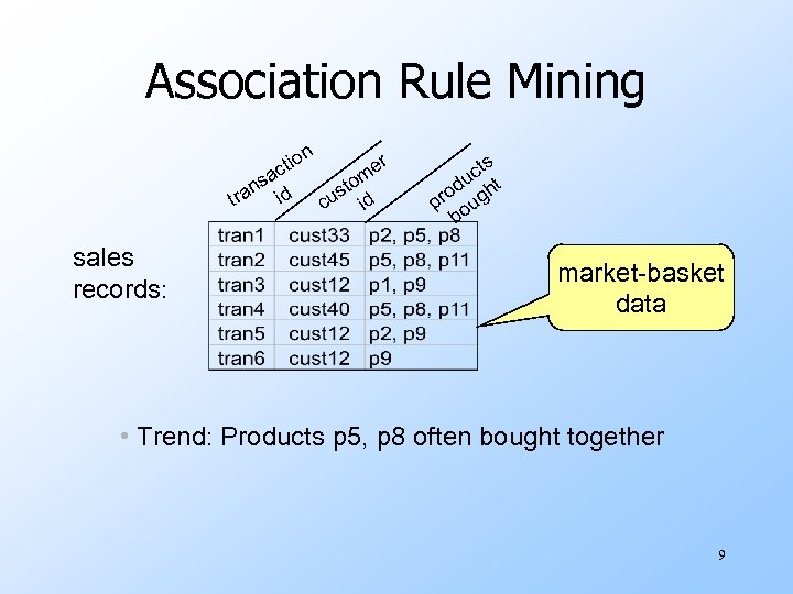 Association Rule Mining n sa tra sales records: n tio c id r me