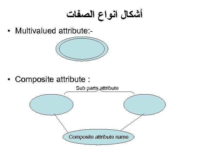 ﺃﺸﻜﺎﻝ ﺍﻧﻮﺍﻉ ﺍﻟﺼﻔﺎﺕ • Multivalued attribute: - • Composite attribute : Sub parts