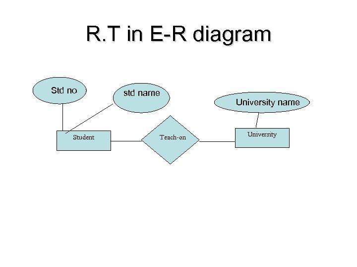 R. T in E-R diagram Std no Student std name Teach-on University name University