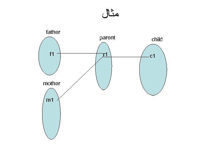 ﻣﺜﺎﻝ father f 1 mother m 1 parent r 1 child c 1