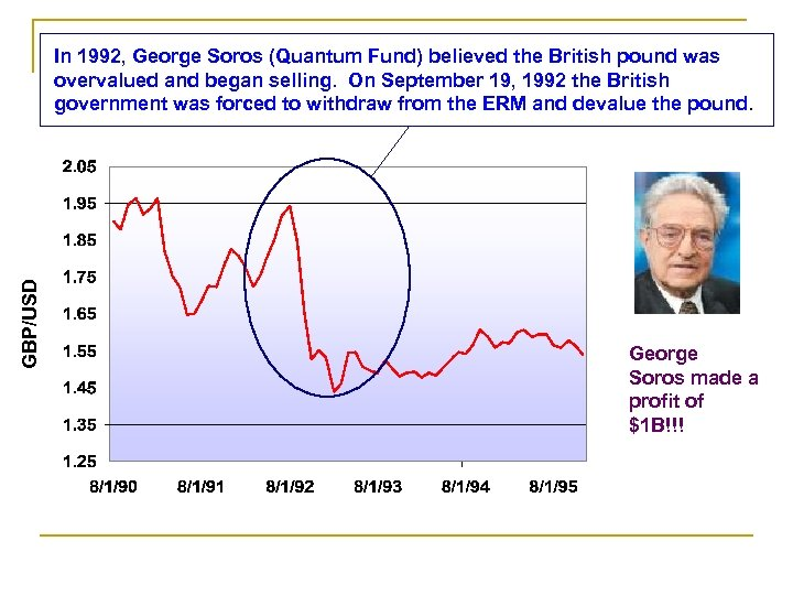GBP/USD In 1992, George Soros (Quantum Fund) believed the British pound was overvalued and