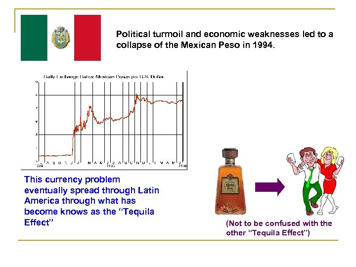 Political turmoil and economic weaknesses led to a collapse of the Mexican Peso in