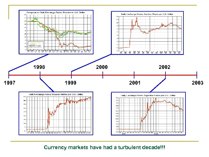 1998 1997 2000 1999 2002 2001 Currency markets have had a turbulent decade!!! 2003