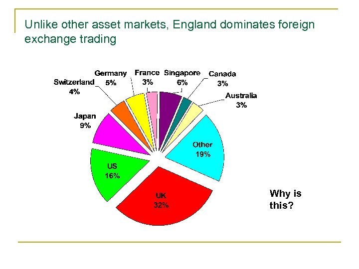 Unlike other asset markets, England dominates foreign exchange trading Why is this?