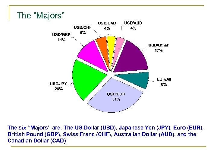 "The ""Majors"" The six ""Majors"" are: The US Dollar (USD), Japanese Yen (JPY), Euro"