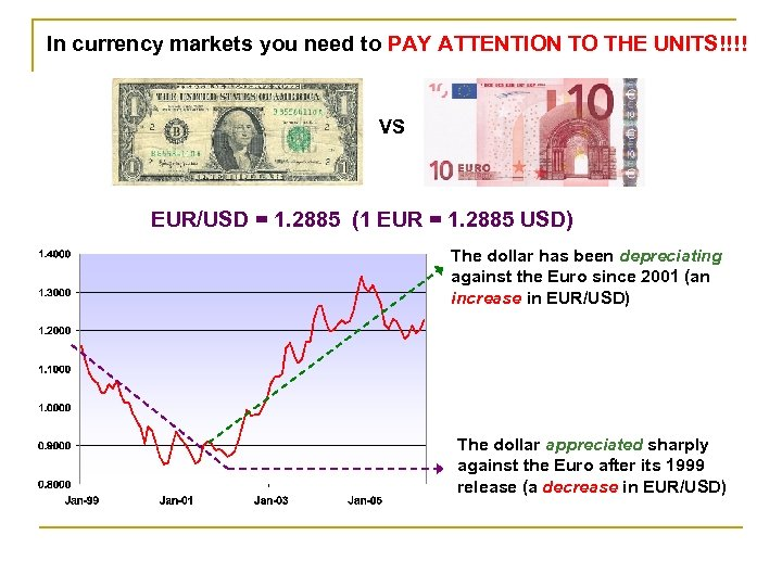 In currency markets you need to PAY ATTENTION TO THE UNITS!!!! VS EUR/USD =