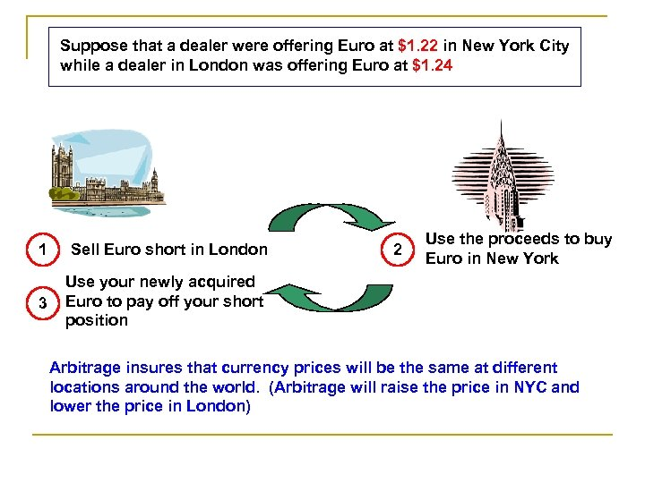 Suppose that a dealer were offering Euro at $1. 22 in New York City