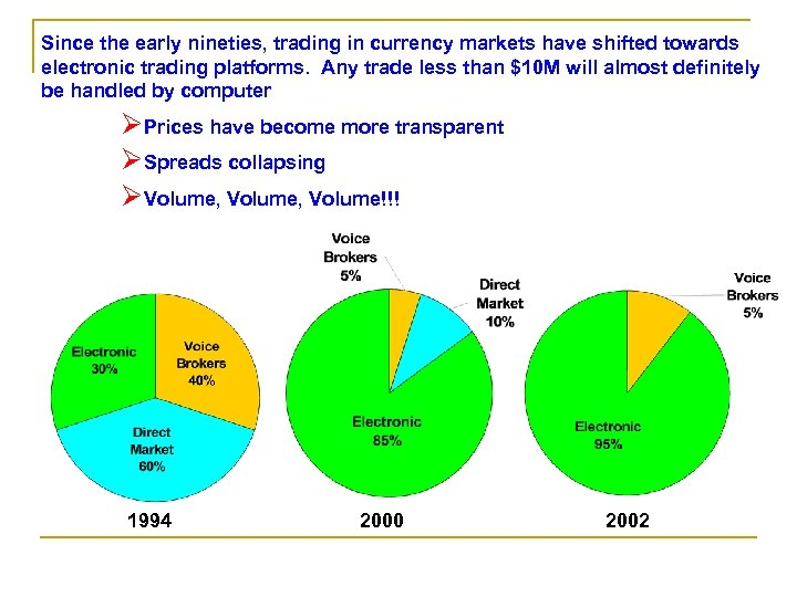 Since the early nineties, trading in currency markets have shifted towards electronic trading platforms.