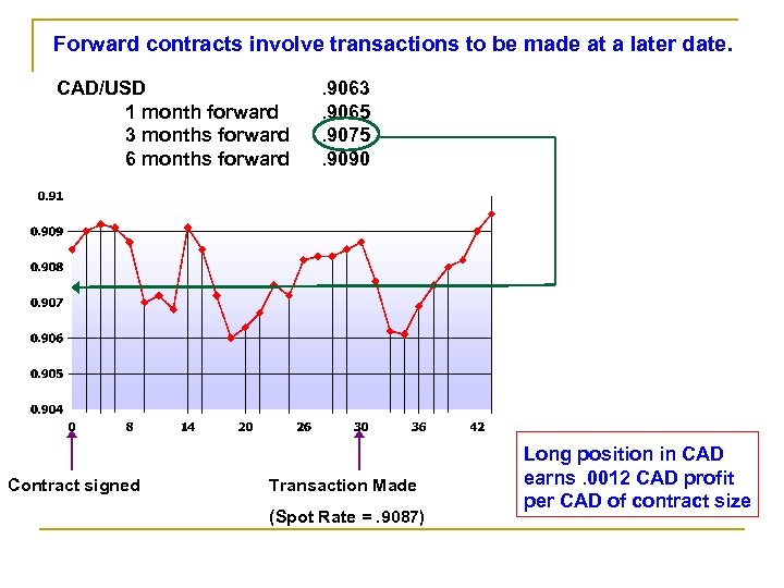Forward contracts involve transactions to be made at a later date. CAD/USD 1 month