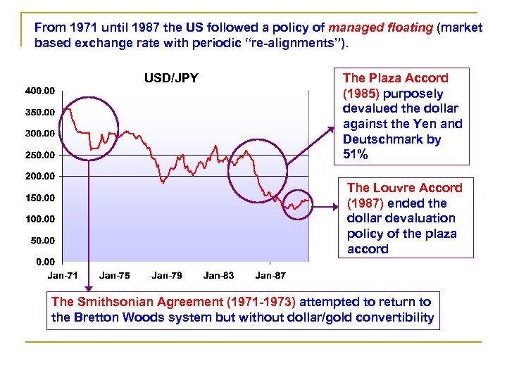 From 1971 until 1987 the US followed a policy of managed floating (market based