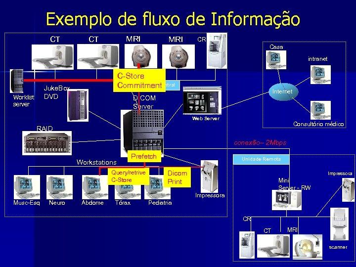 Exemplo de fluxo de Informação CT MRI CR Casa intranet C-Store MWM Central Unidade