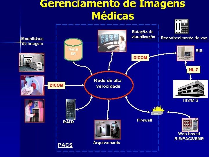 Gerenciamento de Imagens Médicas Estação de visualização Modalidade de Imagem PACS DB Reconhecimento de