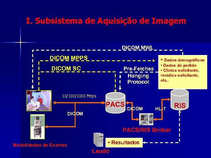 I. Subsistema de Aquisição de Imagem DICOM MWL DICOM MPPS • Dados demográficos DICOM
