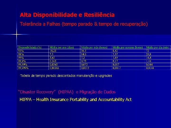 Alta Disponibilidade e Resiliência Tolerância a Falhas (tempo parado & tempo de recuperação) Tabela