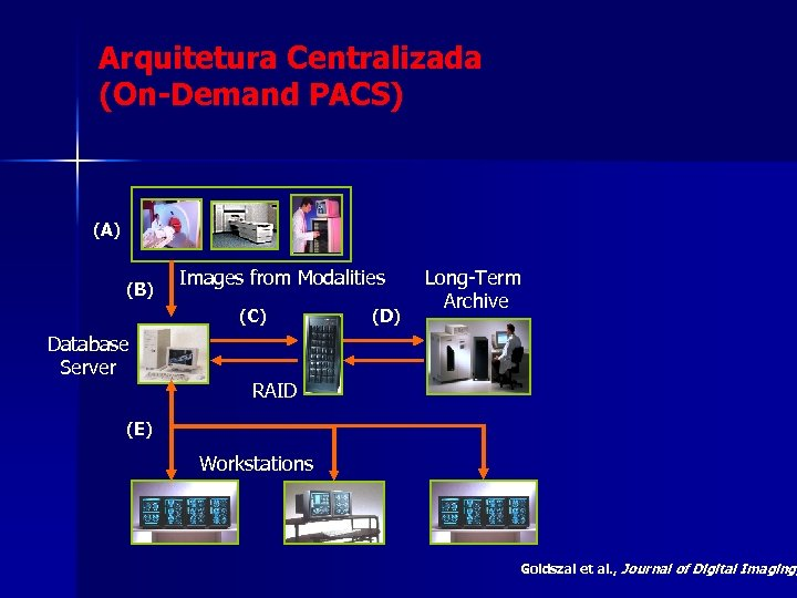 Arquitetura Centralizada (On-Demand PACS) (A) (B) Images from Modalities (C) Database Server (D) Long-Term
