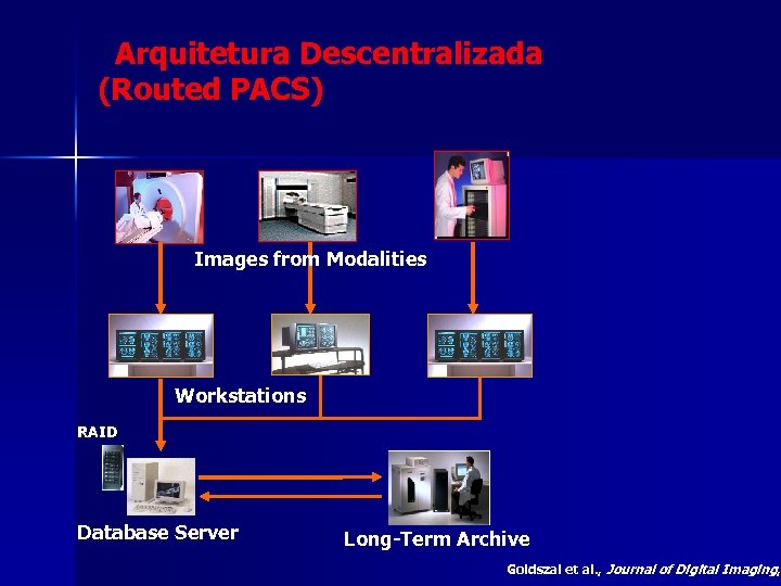 Arquitetura Descentralizada (Routed PACS) Images from Modalities Workstations RAID Database Server Long-Term Archive Goldszal