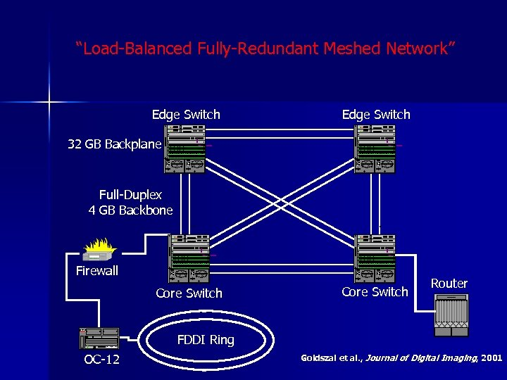 """Load-Balanced Fully-Redundant Meshed Network"" Edge Switch 32 GB Backplane Full-Duplex 4 GB Backbone Firewall"