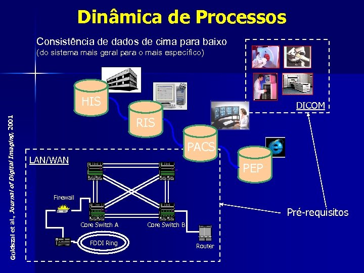 Dinâmica de Processos Consistência de dados de cima para baixo (do sistema mais geral