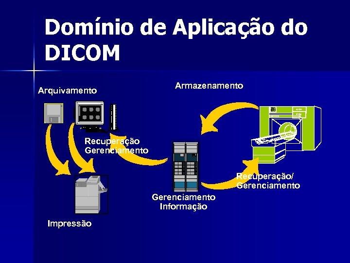 Domínio de Aplicação do DICOM Armazenamento Arquivamento Lite. Box MAGN ETOM Recuperação Gerenciamento Recuperação/