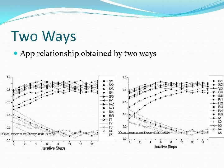 Two Ways App relationship obtained by two ways