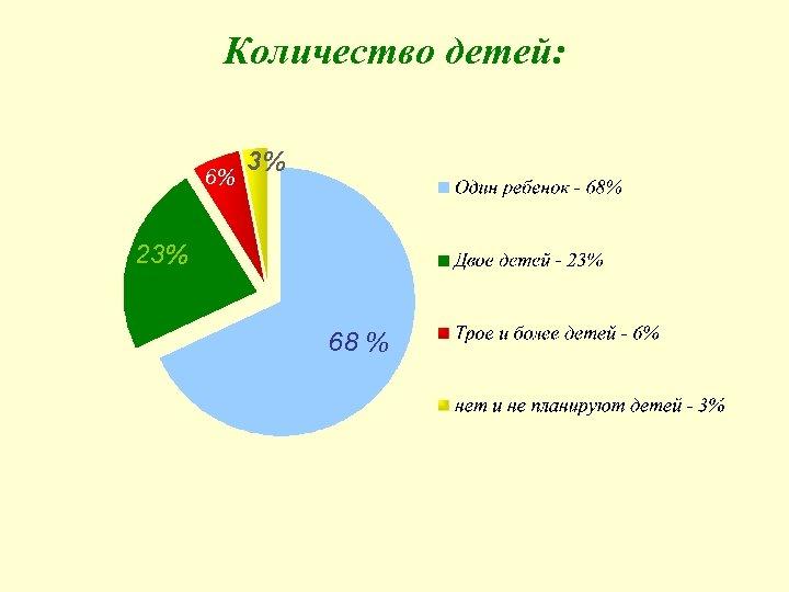 Количество детей: 6% 3% 23% 68 %
