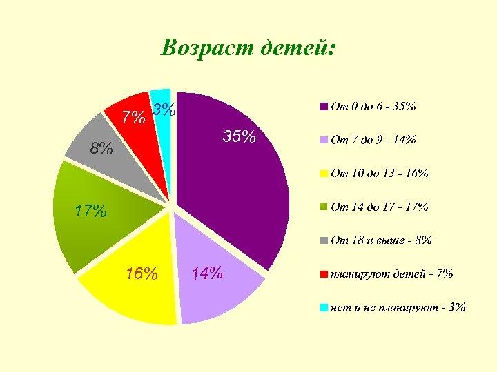 Возраст детей: 7% 3% 35% 8% 17% 16% 14%